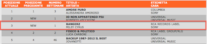 bangerz classifica italiana