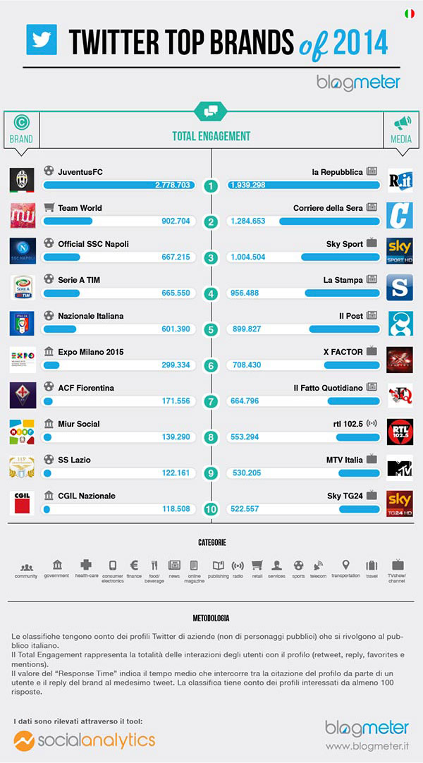 Team World Top brands 2014
