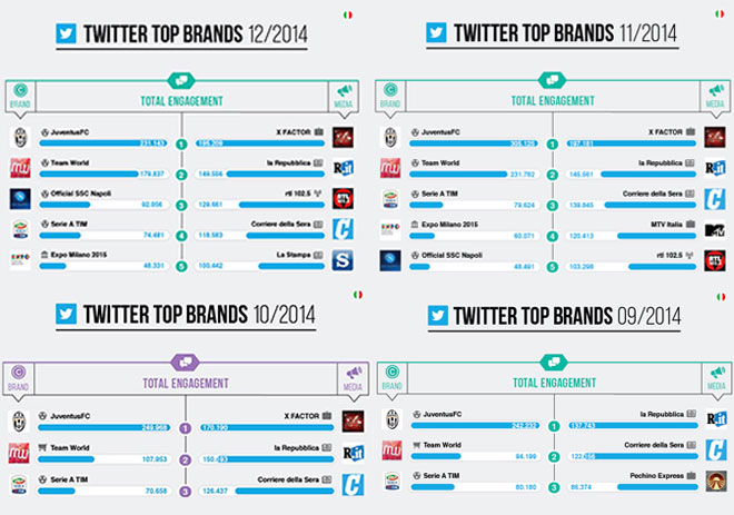 Twitter Top Brands 2014 Team World