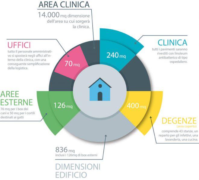 dettagli_clinica
